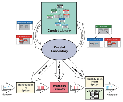 IBM's Corelet Laboratory supports the complete development cycle for cognitive computers, from choosing an algorithm from the Corelet Library to running it on the Compass Simulator to connecting sensory inputs, processing them to generate outputs for pattern classification, visualizations, and to drive actuators. SOURCE: IBM