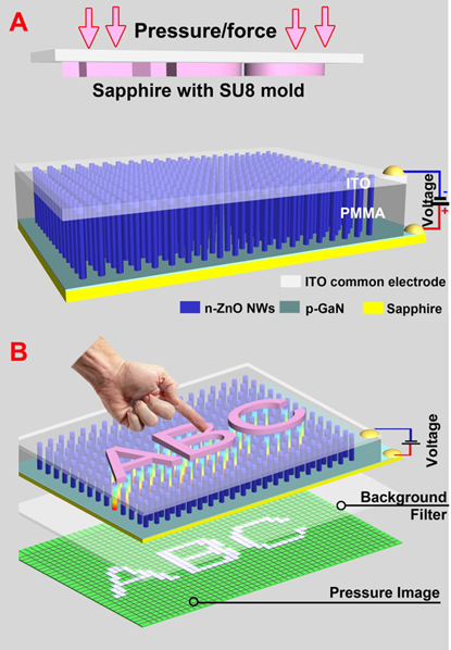 Imaging pressure with the piezo-phototronic effect arrays nanowire-LED sensors on a sapphire substrate (A) to enable a touch (B) to turn on zinc-oxide LEDs (bottom) in a character pattern.