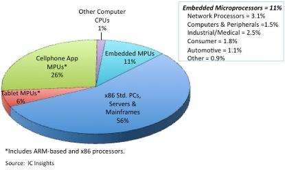 Microprocessor sales by application.(Source: IC Insights)