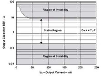 Figure 1: Example of a stable range of ESR values.  (Texas Instruments refers to this as 'The tunnel of death' in their application note SLVA072 -- Technical Review of Low Dropout Voltage Regulator Operation and Performance -- Application Report.)