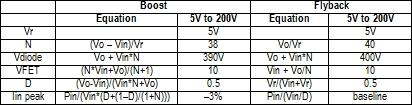 Boost has slightly lower circuit stress but flyback has current limit. (See full-size table.)