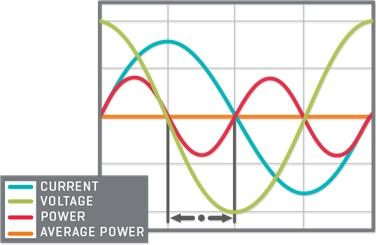 Power waveform with a power factor of 0