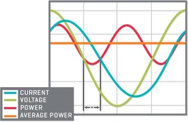 Power waveform with a power factor of 0.71