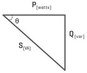 Right angle triangle vector sum diagram