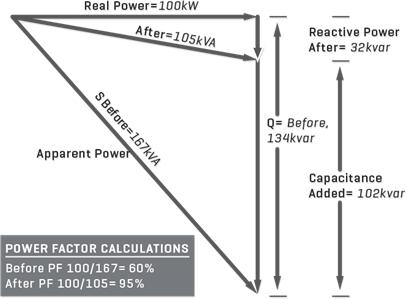 Standard triangle vector diagram showing the effects of power factor correction
