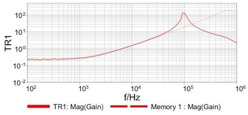 Output impedance of the REF02 without (dashed line) and with (solid line) the recommended 0.1uF output capacitor.