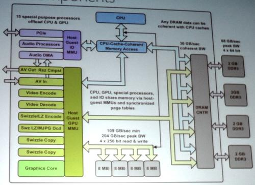 The main SoC puts CPUs and GPUs on a common coherent memory bus. Click here to enlarge.
