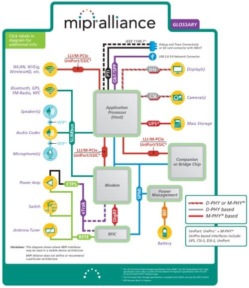 MIPI Interfaces in a Mobile Platform(Source: mipi.org)