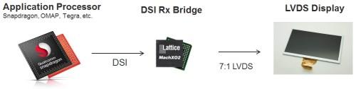 DSI to LVDS bridge.