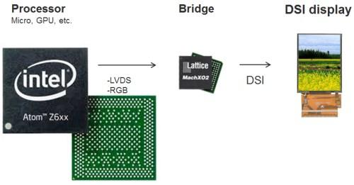 RGB/LVDS to DSI bridge.