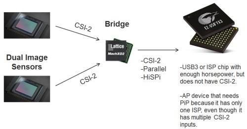 Dual CSI-2 bridge.