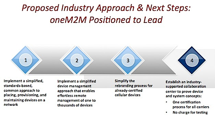 Figure 1. Next Steps for oneM2M 