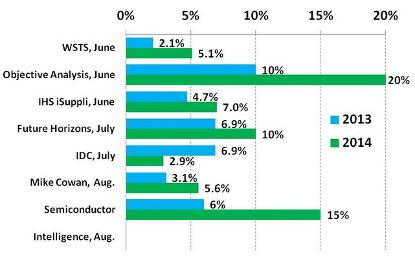 Semiconductor market forecasts mid-2013. Source: Semiconductor Intelligence.
