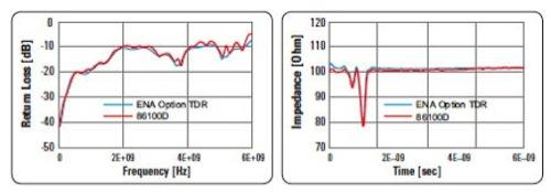 Figure 3: VNA captures return loss (left) and impedance (right) with good correlation to oscilloscope measurements, but in a fraction of the time.