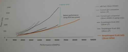 Qualcomm claims its Krait cores beat the Intel x86 in performance/watt. (Click here to enlarge.)