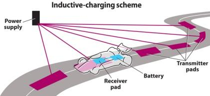 The Qualcomm Halo inductive-charging scheme wirelessly beams power to 