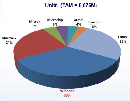 2012 serial flash market share by units. (Source: WebFeet Research and Winbond)