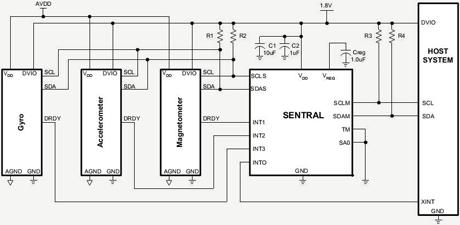 Diagram of PNI Sensor's Sentral motion processor, which it demonstrated the same day Apple unveiled its M7 motion processor for the iPhone 5s.(Source: PNI)