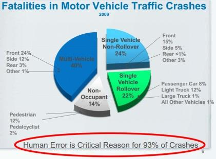 Source: John Maddox's speech, 'Improving Driving Safety Through Automation'