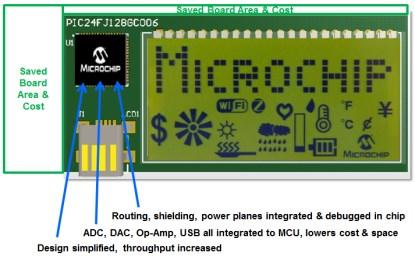 With Microchip PIC24 GC intelligent analog.