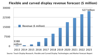 The flexible and curved display market is at $388 million todaybut is forecast to grow to $27 billion by 2023.(Source: Touch Display Research)