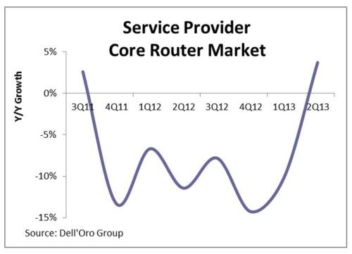 A pipeline of new products could keep core routers growing.
