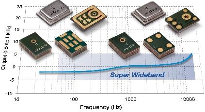 Akustica's new family of high-definition MEMS microphones have super-wide frequency response for crystal clear voice recognition and come in four varieties for every consumer electronics application.