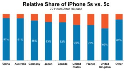 Orange-colored portion shows iPhone 5c; Blue shows iPhone 5s. (Source: Localytics)