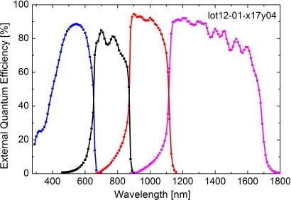 External quantum efficiency of the four-junction solar cell. (Source: Fraunhofer ISE)