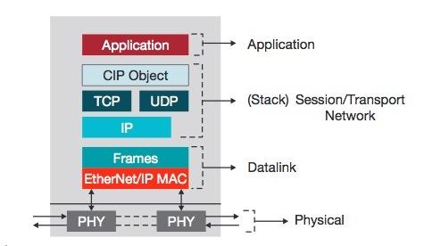 The EtherNet/IP Node.(Source: Texas Instruments)
