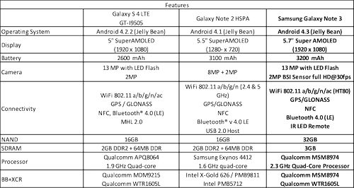 Comparison of the Samsung Galaxy Note 3 with Galaxy S4 LTE and Galaxy Note 2 HSPA Devices. Click here to enlarge image.