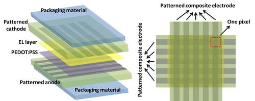 All layers in the stretchable OLED display stack use materials that can be deformed without damage. (Source: UCLA)