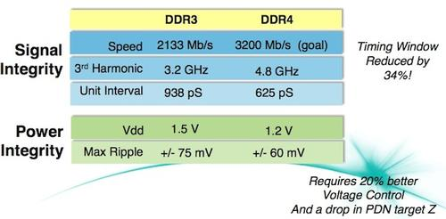 Table outlining the differences between DDR3 and DDR4, from 'Make DDR4 work for you.'