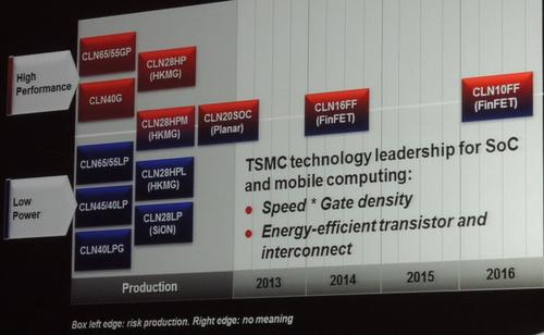 TSMC showed plans for 10nm node in 2015 (above), and said it has started 20nm tapeouts and foresees 16nm tapeouts starting soon (below). Click here to enlarge.