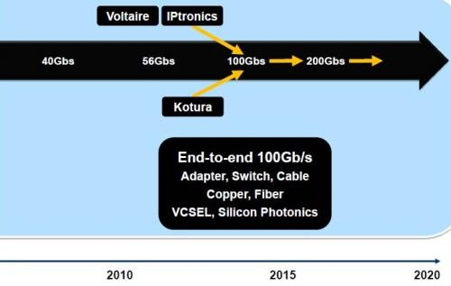 Mellanox's roadmap shows its earlier acquisition of Voltaire, which put the company in the system-level switch business.