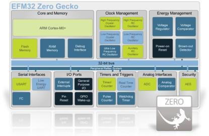 EFM32 Zero Gecko Block Diagram (click here for a larger version).
