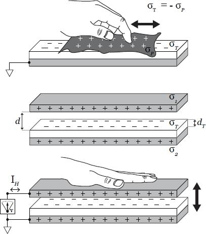 As implemented at Disney Research, a paper generator made from a polytetrafluoroethylene sheet was initially charged by rubbing it with paper, forming an electret (top). The sheet was stacked with conductive layers to form electrodes (middle), which, when moved relative to each other, create a potential difference (bottom).(Source: Disney Research)