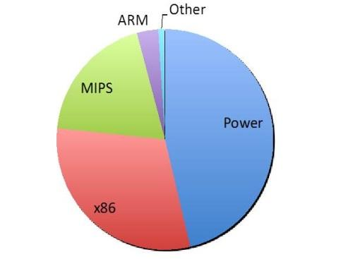 ARM and x86 are expected to take over the PowerPC dominant role. (Source: The Linley Group)