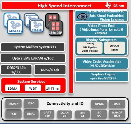 Building blocks inside TI's ADAS SoC.