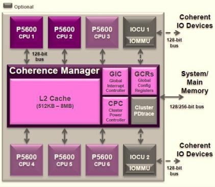 MIPS P5600 Coherence Manager (Source: Imagination Technologies)