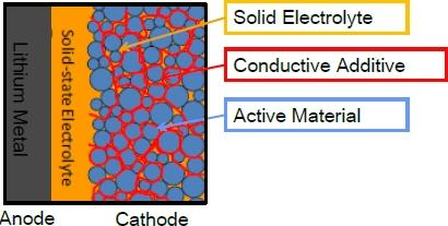 The technology behind Solid Power's solid-state battery features a cathode chemistry that forms a composite cathode with a capacity said to be nearly triple that used in lithium-ion batteries. For more, see the presentation, 'Solid State Cell Chemistries and Designs' by Solid Power co-founder Dr. SeHee Lee.