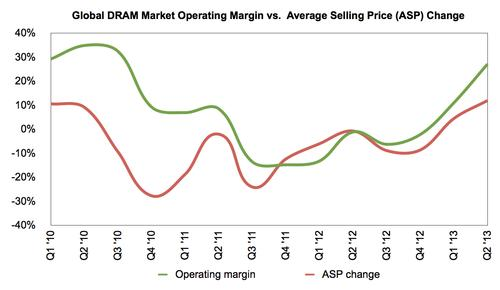 After a three-year slump the DRAM business is finally posting rising average selling prices equal to those of three years ago, adding to operating margins rises for six successive periods.