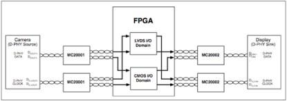Bridging between MIPI-enabled devices and an FPGA (Click here to see a larger, more detailed image.)
