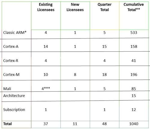 Closing 48 licensing deals drives a record quarter for ARM.