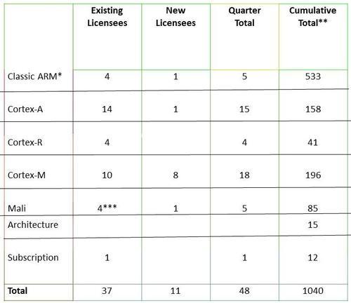 Closing 48 licensing deals drives a record quarter for ARM.