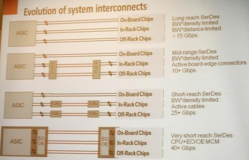 Within a meter or a few meters on a board or chassis, silicon photonics will eventually go everywhere (above) and enable great leaps in macrochips (below). Click here to enlarge the image above.