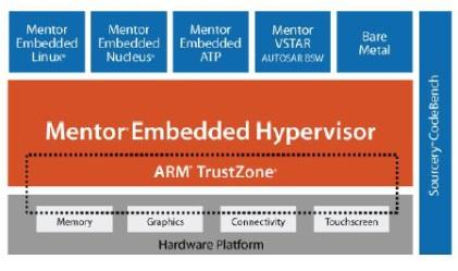 Mentor Embedded Hypervisor.(Source: Mentor Graphics)