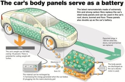Body panel components created from a composite blend of carbon fibers and polymer resin can store and charge more energy faster than the conventional batteries currently used in electric vehicles. (See full size image.)