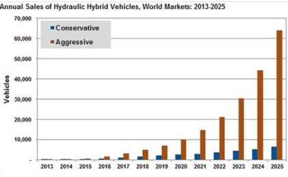 Navigant Research's study was broken into conservative and aggressive scenarios. The aggressive scenario assumes the success of hydraulic hybrids in automobiles, as well as in heavy-duty vehicles.