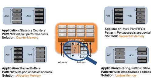 Datacom SoCs typically access memory in one of four ways: statistics counters (upper left), multiport FIFOs (upper right), packet buffers (lower left), or policing/net flow/state update (lower right).